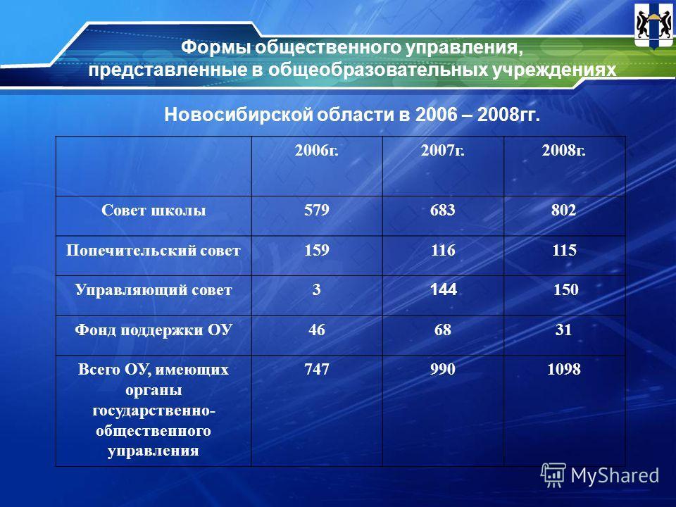 Формы общественного управления, представленные в общеобразовательных учреждениях Новосибирской области в 2006 – 2008гг. 2006г.2007г.2008г. Совет школы579683802 Попечительский совет159116115 Управляющий совет3 144 150 Фонд поддержки ОУ466831 Всего ОУ,