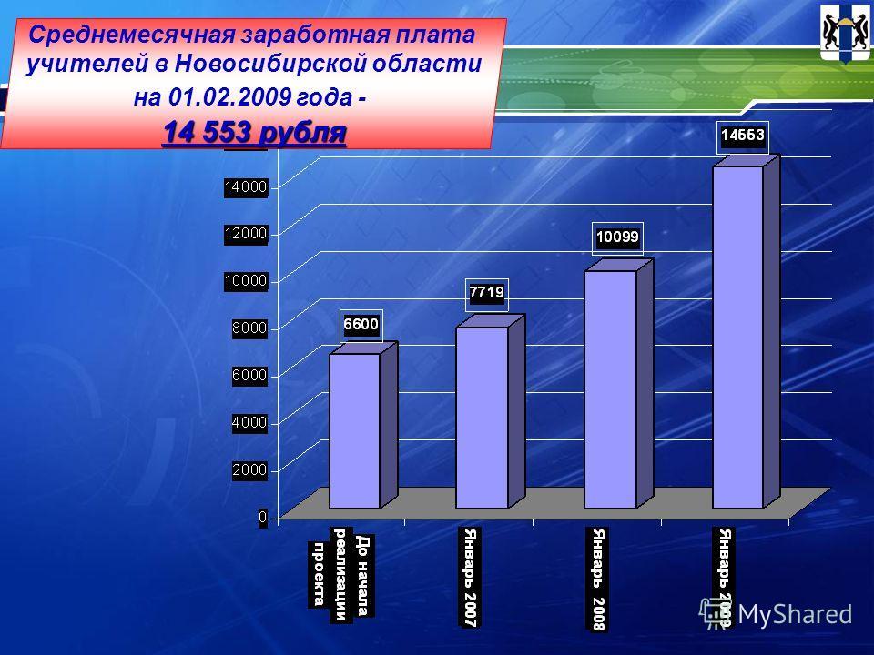 14 553 рубля Среднемесячная заработная плата учителей в Новосибирской области на 01.02.2009 года - 14 553 рубля