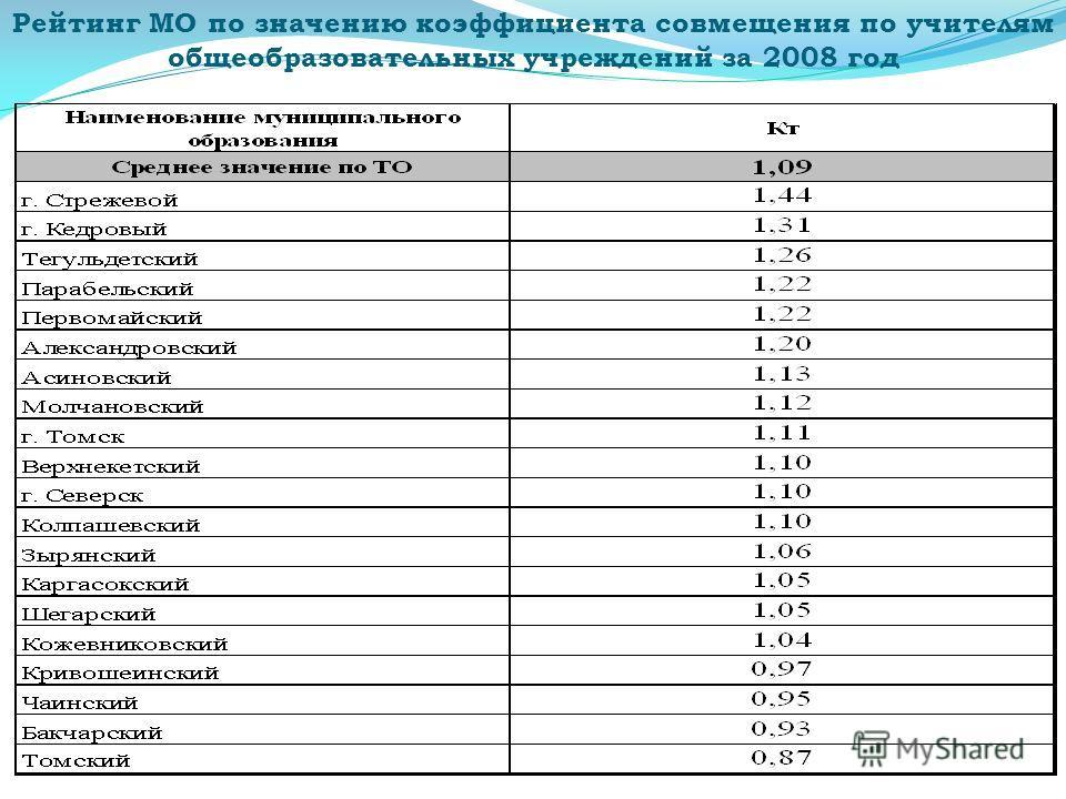 Рейтинг МО по значению коэффициента совмещения по учителям общеобразовательных учреждений за 2008 год