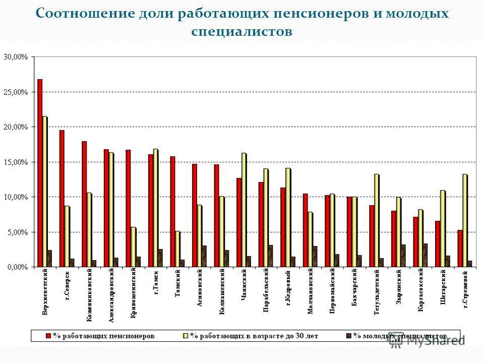 Соотношение доли работающих пенсионеров и молодых специалистов