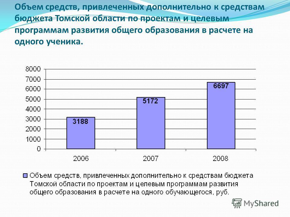 Объем средств, привлеченных дополнительно к средствам бюджета Томской области по проектам и целевым программам развития общего образования в расчете на одного ученика.
