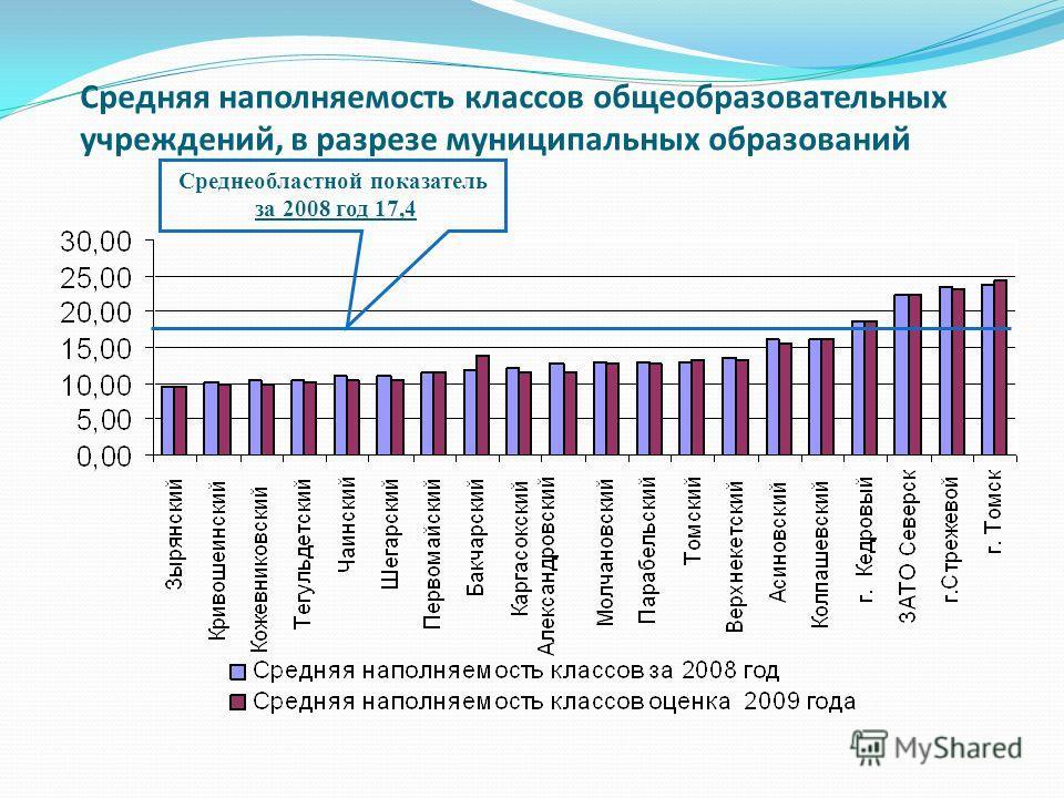 Средняя наполняемость классов общеобразовательных учреждений, в разрезе муниципальных образований Среднеобластной показатель за 2008 год 17,4