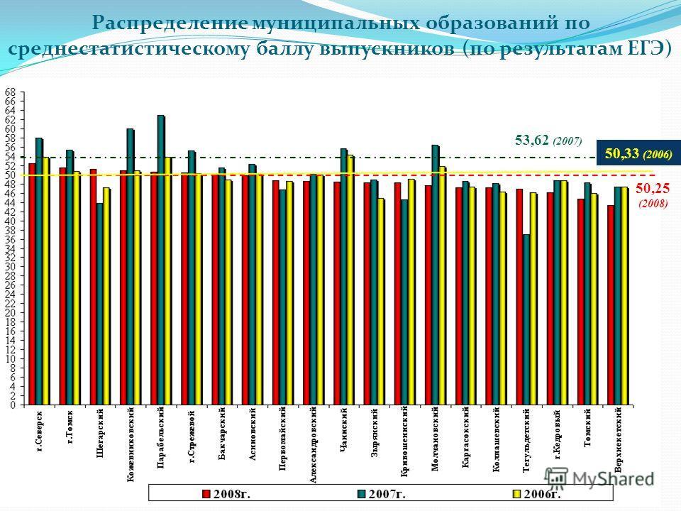 50,25 (2008) 50,33 (2006) 53,62 (2007) Распределение муниципальных образований по среднестатистическому баллу выпускников (по результатам ЕГЭ)