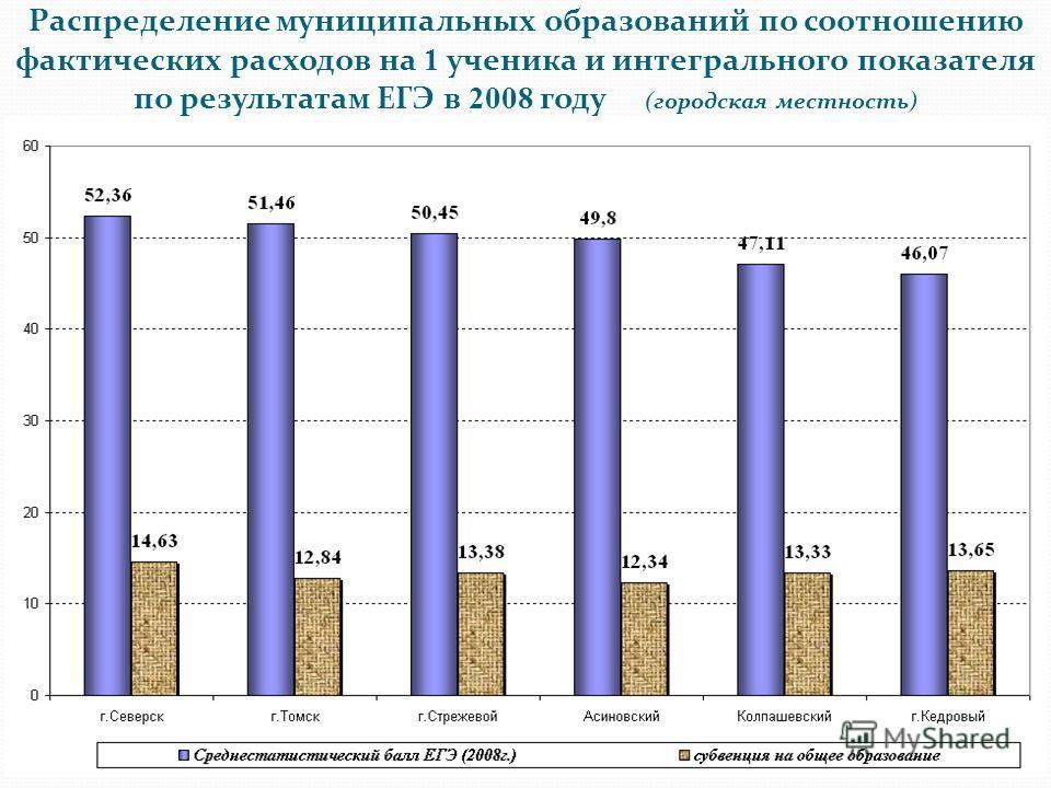 Распределение муниципальных образований по соотношению фактических расходов на 1 ученика и интегрального показателя по результатам ЕГЭ в 2008 году (городская местность)