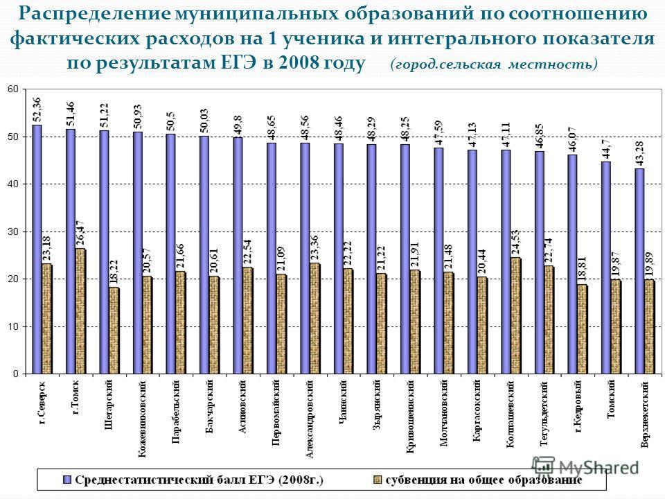 Распределение муниципальных образований по соотношению фактических расходов на 1 ученика и интегрального показателя по результатам ЕГЭ в 2008 году (город.сельская местность)