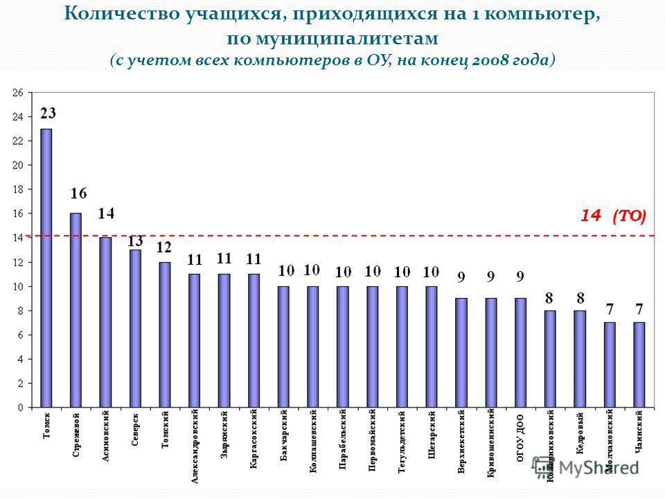 Количество учащихся, приходящихся на 1 компьютер, по муниципалитетам (с учетом всех компьютеров в ОУ, на конец 2008 года) 14 (ТО)
