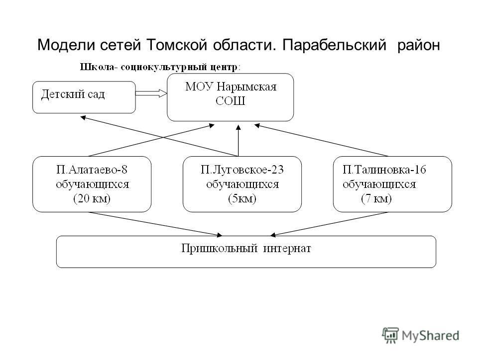 Модели сетей Томской области. Парабельский район