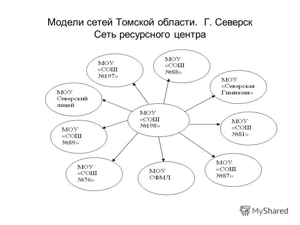 Модели сетей Томской области. Г. Северск Сеть ресурсного центра