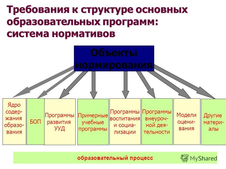 Объекты нормирования БОП Программы развития УУД Примерные учебные программы Модели оцени- вания Ядро содер- жания образо- вания образовательный процесс Другие матери- алы Программы воспитания и социа- лизации Требования к структуре основных образоват