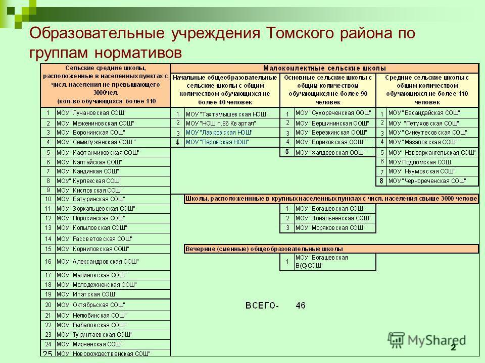 2 Образовательные учреждения Томского района по группам нормативов