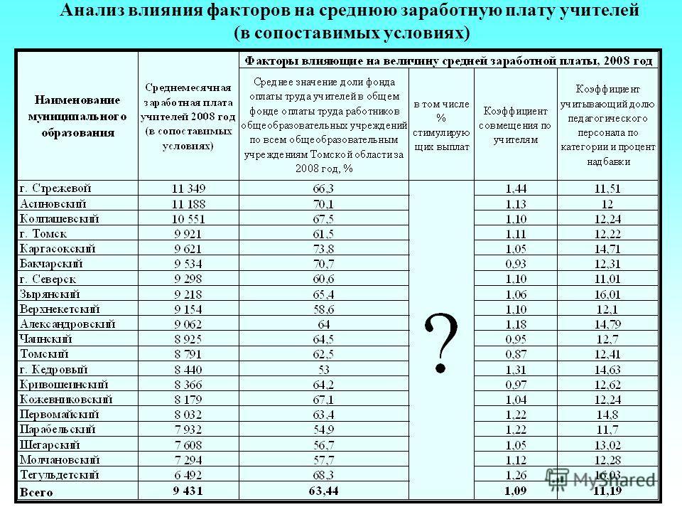 Анализ влияния факторов на среднюю заработную плату учителей (в сопоставимых условиях)