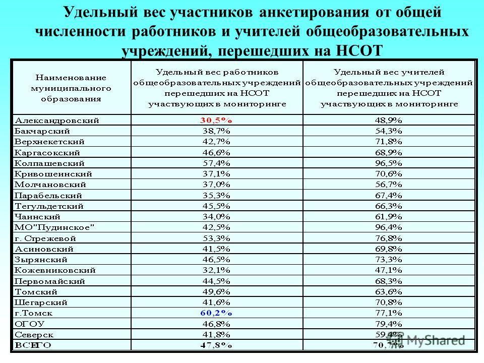 Удельный вес участников анкетирования от общей численности работников и учителей общеобразовательных учреждений, перешедших на НСОТ