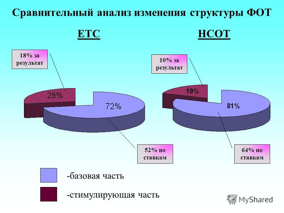 ЕТСНСОТ -базовая часть -стимулирующая часть 18% за результат 52% по ставкам 64% по ставкам 10% за результат