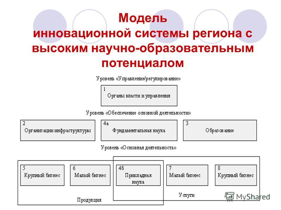 2 Модель инновационной системы региона с высоким научно-образовательным потенциалом
