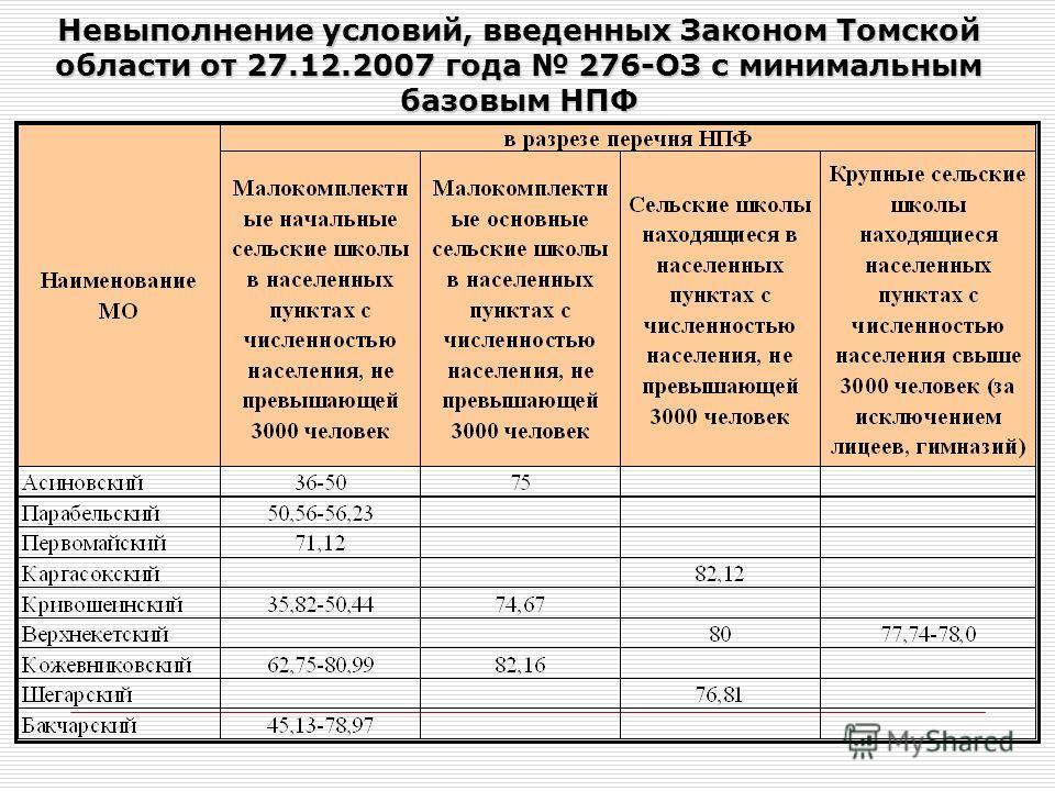 Невыполнение условий, введенных Законом Томской области от 27.12.2007 года 276-ОЗ с минимальным базовым НПФ