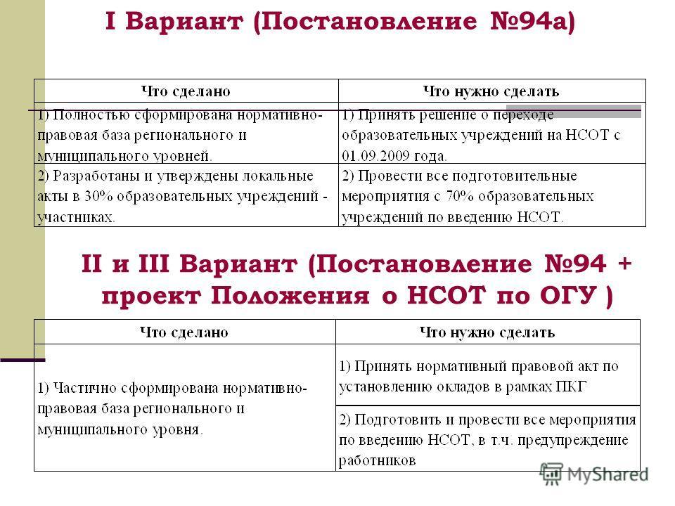 I Вариант (Постановление 94а) II и III Вариант (Постановление 94 + проект Положения о НСОТ по ОГУ )