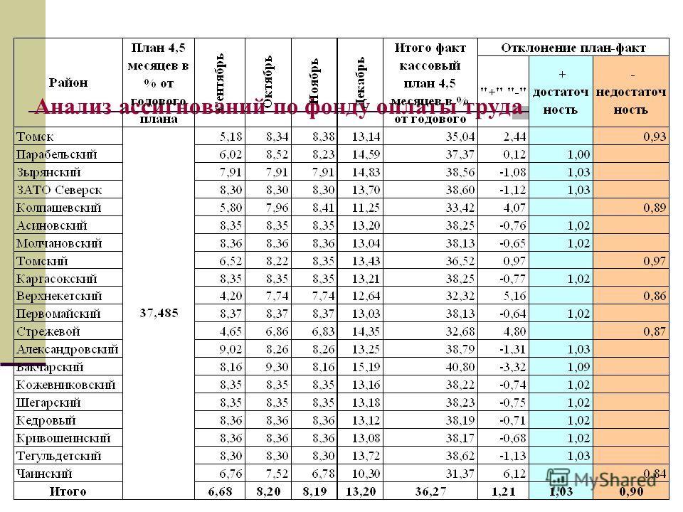 Анализ ассигнований по фонду оплаты труда на 2009 год