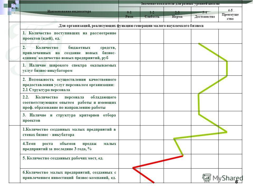 8 п./п. Наименование индикатора Значение показателя для разных уровней шкалы 0-1 Риск 1-2 Слабость 2-3 Норма 3-4 Достоинство 4-5 Преимуще ство Для организаций, реализующих функцию генерации малого наукоемкого бизнеса 1. Количество поступивших на расс