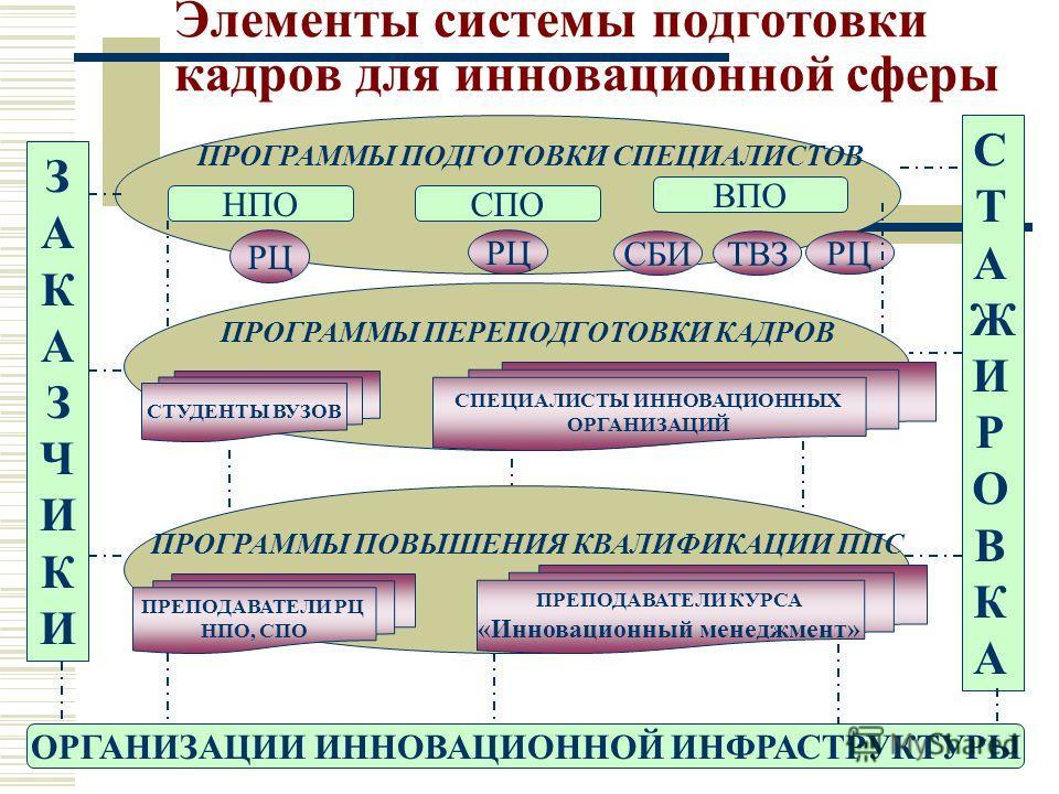 Элементы системы подготовки кадров для инновационной сферы ЗАКАЗЧИКИЗАКАЗЧИКИ ПРОГРАММЫ ПОДГОТОВКИ СПЕЦИАЛИСТОВ СТАЖИРОВКАСТАЖИРОВКА НПОСПО ВПО РЦ СБИ ПРОГРАММЫ ПЕРЕПОДГОТОВКИ КАДРОВ ПРОГРАММЫ ПОВЫШЕНИЯ КВАЛИФИКАЦИИ ППС СПЕЦИАЛИСТЫ ИННОВАЦИОННЫХ ОРГА
