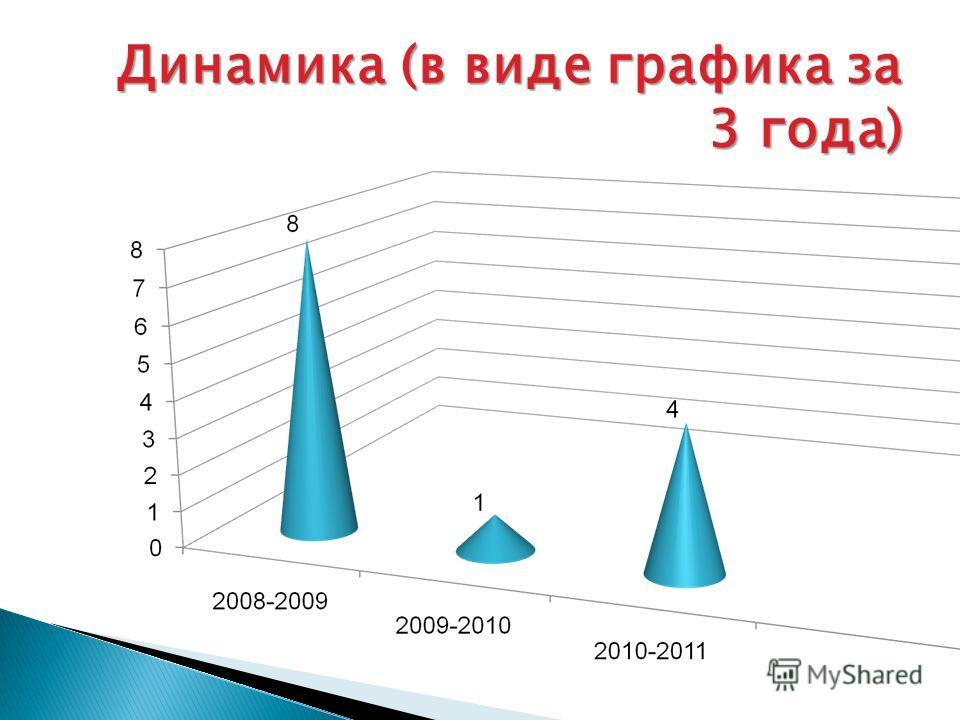 Динамика (в виде графика за 3 года)