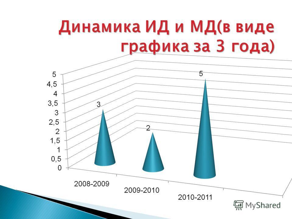 Динамика ИД и МД(в виде графика за 3 года)