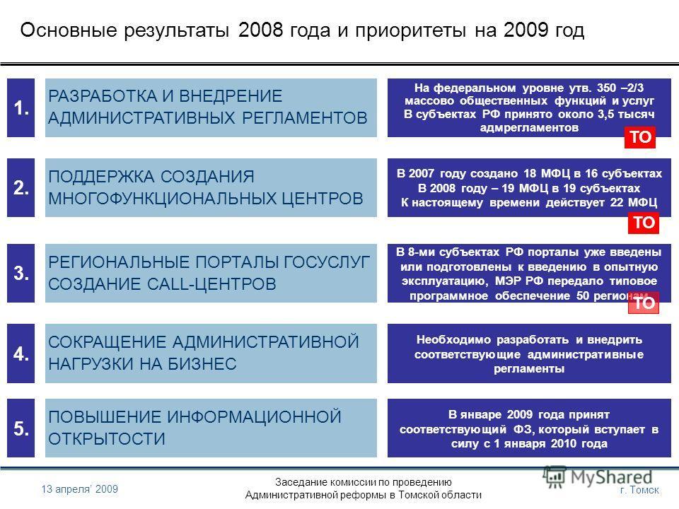 Заседание комиссии по проведению Административной реформы в Томской области г. Томск 13 апреля 2009 Основные результаты 2008 года и приоритеты на 2009 год 1. РАЗРАБОТКА И ВНЕДРЕНИЕ АДМИНИСТРАТИВНЫХ РЕГЛАМЕНТОВ На федеральном уровне утв. 350 –2/3 масс