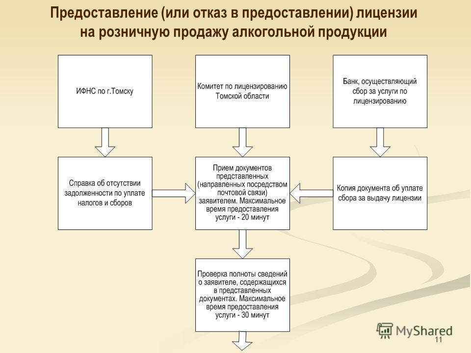 11 Предоставление (или отказ в предоставлении) лицензии на розничную продажу алкогольной продукции