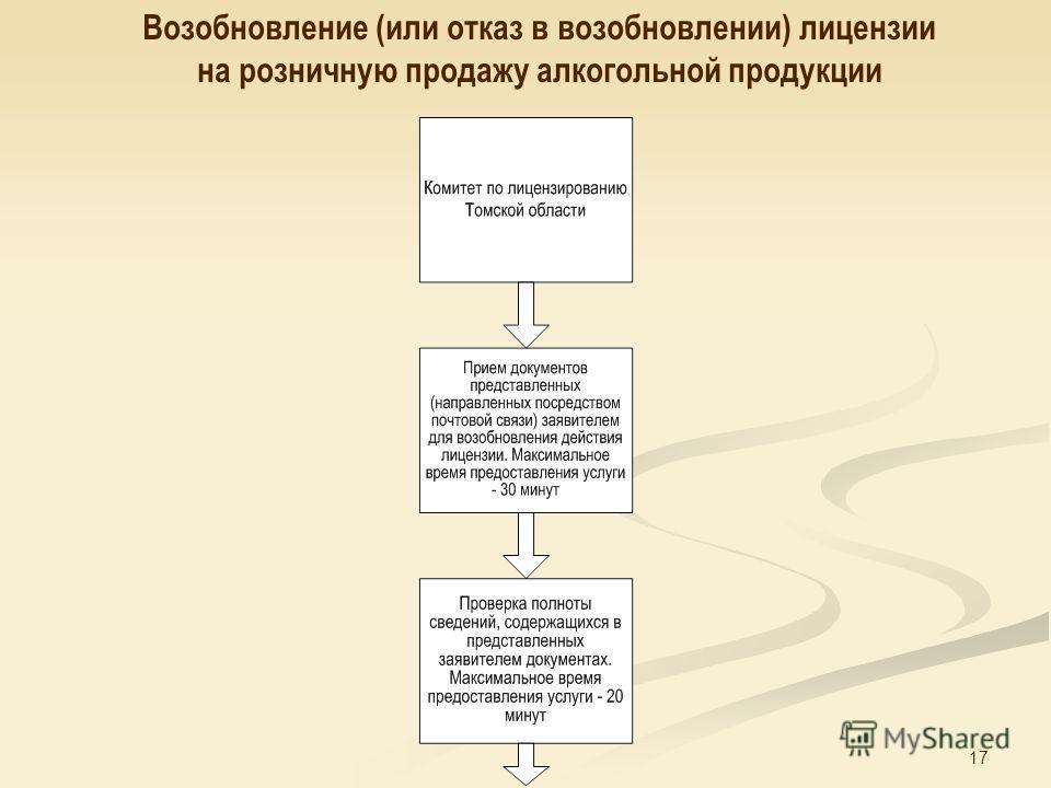 17 Возобновление (или отказ в возобновлении) лицензии на розничную продажу алкогольной продукции