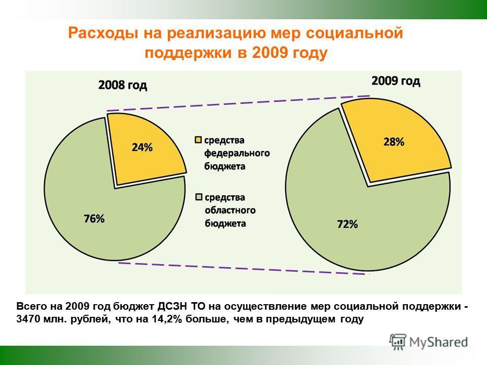 Расходы на реализацию мер социальной поддержки в 2009 году Всего на 2009 год бюджет ДСЗН ТО на осуществление мер социальной поддержки - 3470 млн. рублей, что на 14,2% больше, чем в предыдущем году