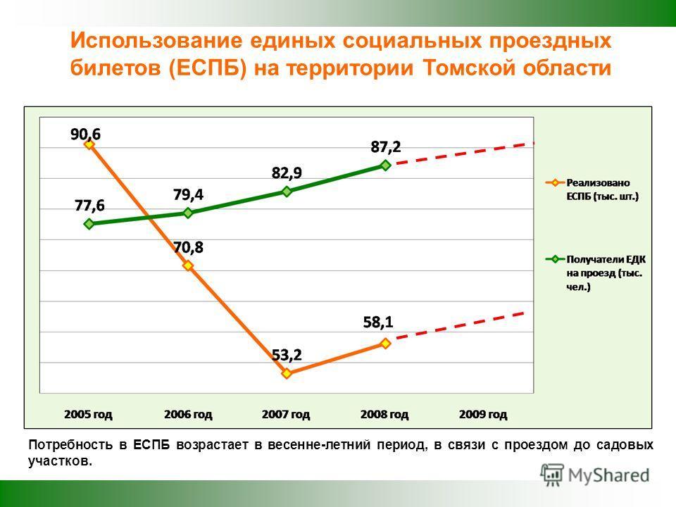 Использование единых социальных проездных билетов (ЕСПБ) на территории Томской области Потребность в ЕСПБ возрастает в весенне-летний период, в связи с проездом до садовых участков.