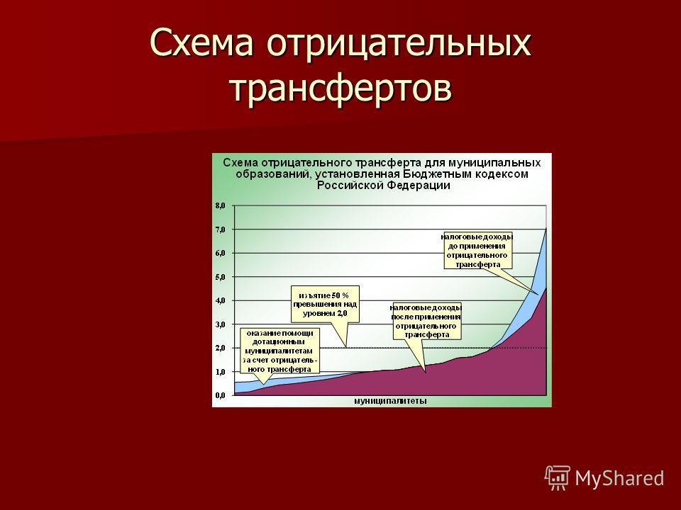 Схема отрицательных трансфертов