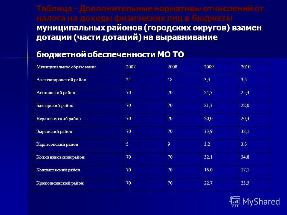 Таблица - Дополнительные нормативы отчислений от налога на доходы физических лиц в бюджеты муниципальных районов (городских округов) взамен дотации (части дотаций) на выравнивание бюджетной обеспеченности МО ТО Муниципальное образование 2007200820092
