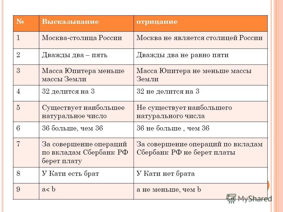 Высказываниеотрицание 1Москва-столица РоссииМосква не является столицей России 2Дважды два – пятьДважды два не равно пяти 3Масса Юпитера меньше массы Земли Масса Юпитера не меньше массы Земли 432 делится на 332 не делится на 3 5Существует наибольшее