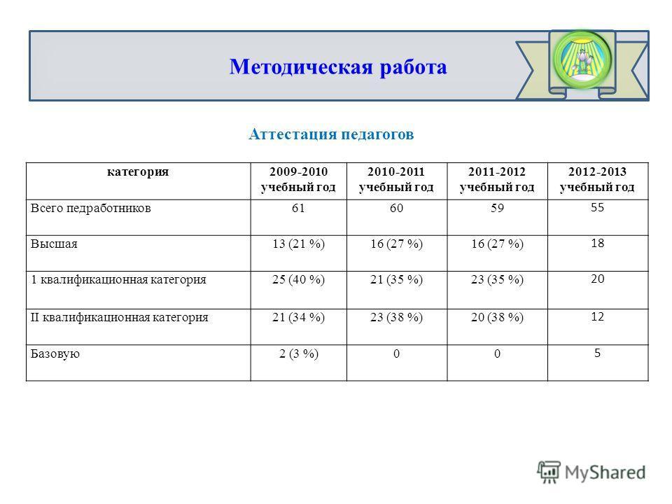 Методическая работа Аттестация педагогов категория2009-2010 учебный год 2010-2011 учебный год 2011-2012 учебный год 2012-2013 учебный год Всего педработников616059 55 Высшая13 (21 %)16 (27 %) 18 1 квалификационная категория25 (40 %)21 (35 %)23 (35 %)