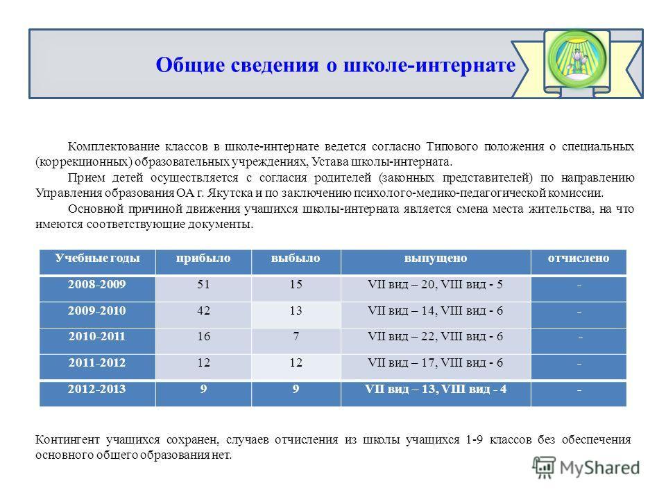 Учебные годыприбыловыбыловыпущеноотчислено 2008-20095115VII вид – 20, VIII вид - 5- 2009-20104213VII вид – 14, VIII вид - 6- 2010-2011167VII вид – 22, VIII вид - 6 - 2011-201212 VII вид – 17, VIII вид - 6- 2012-201399VII вид – 13, VIII вид - 4- Общие