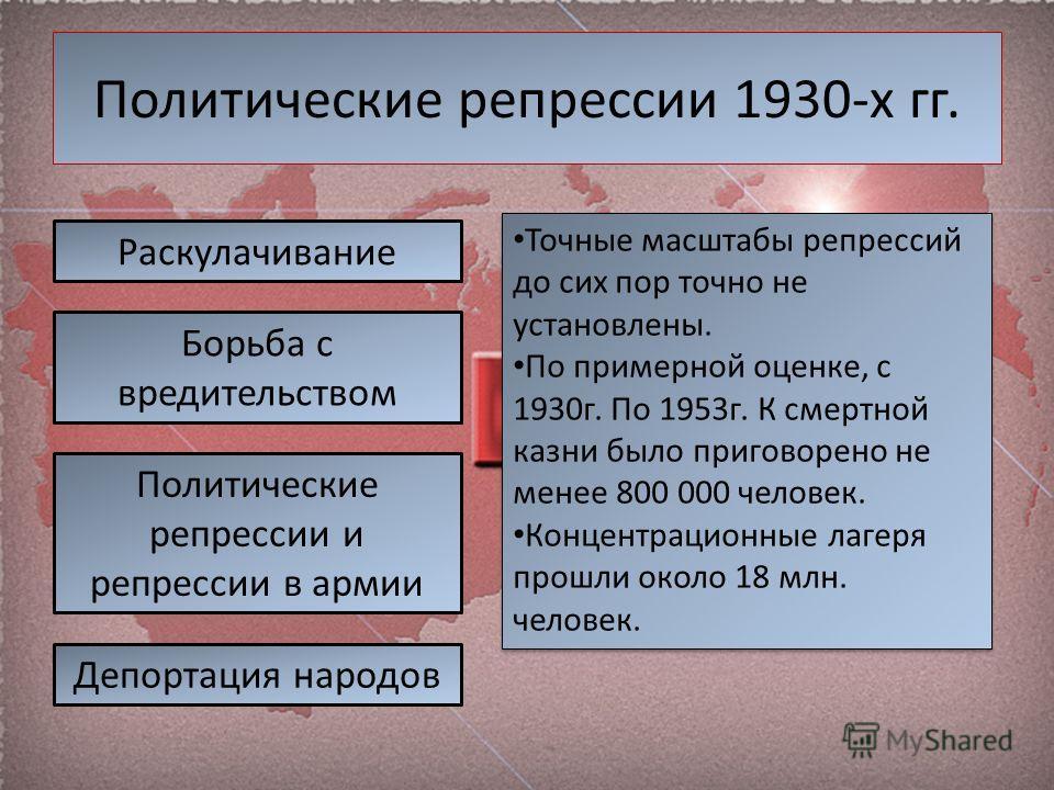 Политические репрессии 1930-х гг. Раскулачивание Борьба с вредительством Политические репрессии и репрессии в армии Депортация народов Точные масштабы репрессий до сих пор точно не установлены. По примерной оценке, с 1930г. По 1953г. К смертной казни