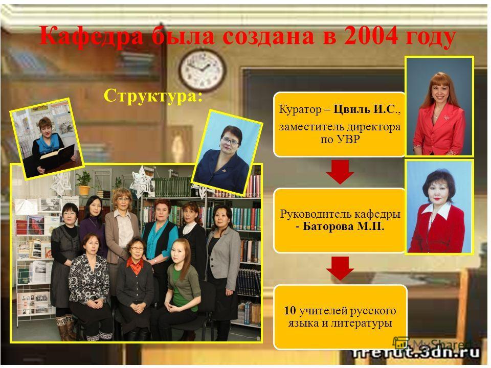 Кафедра была создана в 2004 году Структура: 2 Куратор – Цвиль И.С., заместитель директора по УВР Руководитель кафедры - Баторова М.П. 10 учителей русского языка и литературы