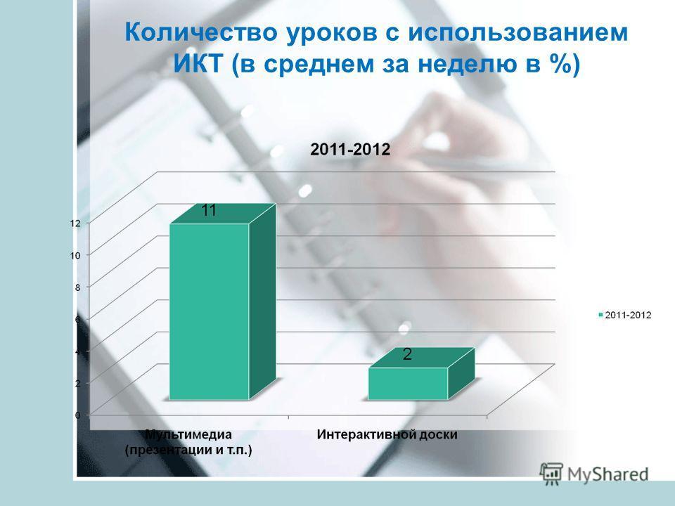 Количество уроков с использованием ИКТ (в среднем за неделю в %)