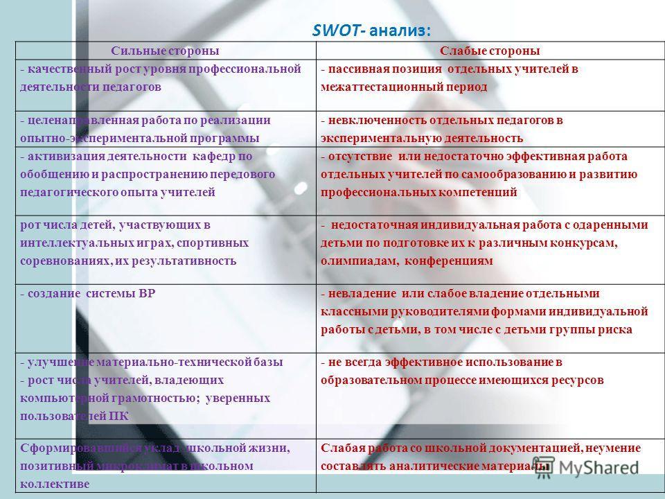 SWOT- анализ: Сильные стороныСлабые стороны - качественный рост уровня профессиональной деятельности педагогов - пассивная позиция отдельных учителей в межаттестационный период - целенаправленная работа по реализации опытно-экспериментальной программ