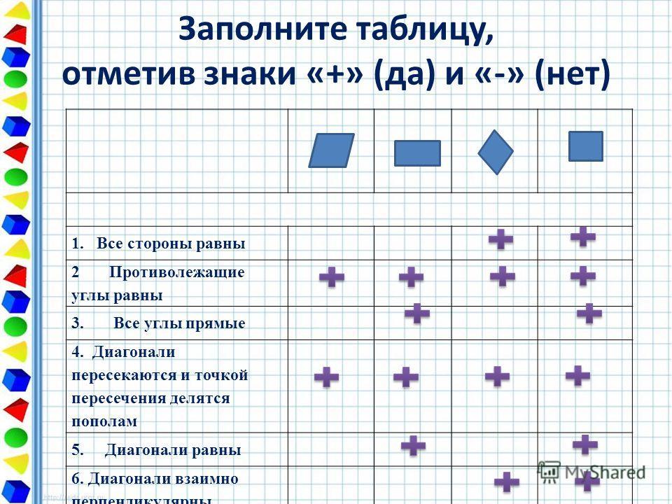 Заполните таблицу, отметив знаки «+» (да) и «-» (нет) 1.Все стороны равны 2 Противолежащие углы равны 3. Все углы прямые 4. Диагонали пересекаются и точкой пересечения делятся пополам 5. Диагонали равны 6. Диагонали взаимно перпендикулярны