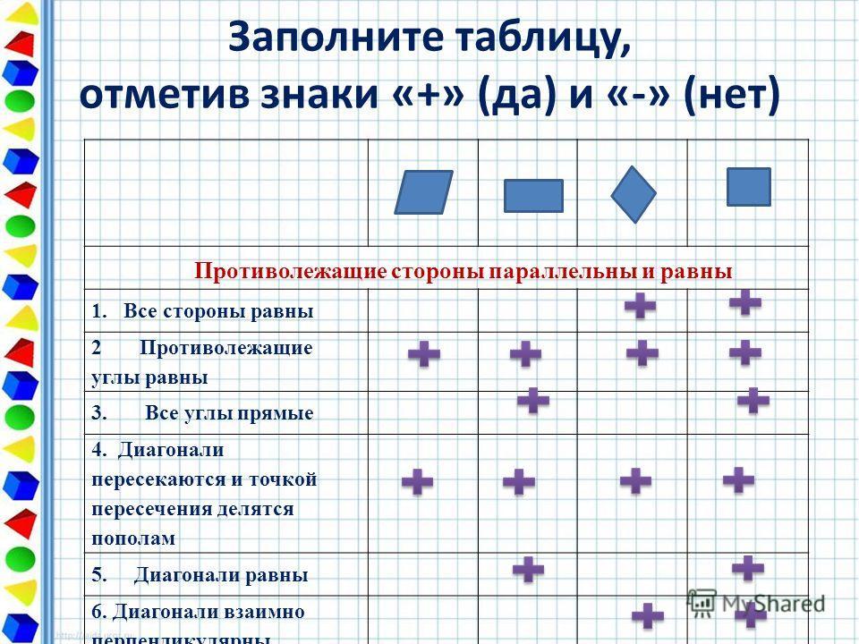 Заполните таблицу, отметив знаки «+» (да) и «-» (нет) Противолежащие стороны параллельны и равны 1.Все стороны равны 2 Противолежащие углы равны 3. Все углы прямые 4. Диагонали пересекаются и точкой пересечения делятся пополам 5. Диагонали равны 6. Д