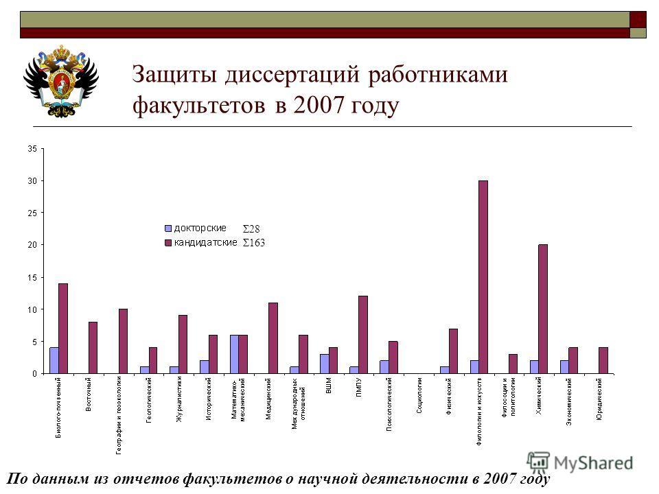 Защиты диссертаций работниками факультетов в 2007 году По данным из отчетов факультетов о научной деятельности в 2007 году Σ28 Σ163