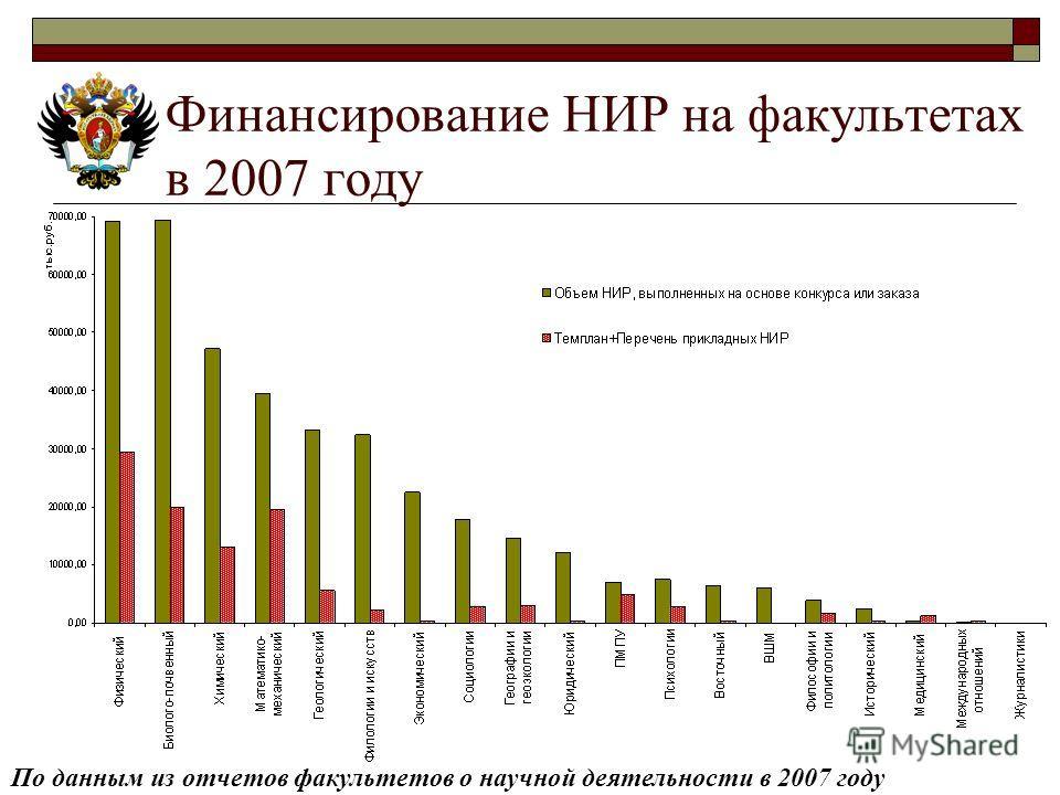 Финансирование НИР на факультетах в 2007 году По данным из отчетов факультетов о научной деятельности в 2007 году