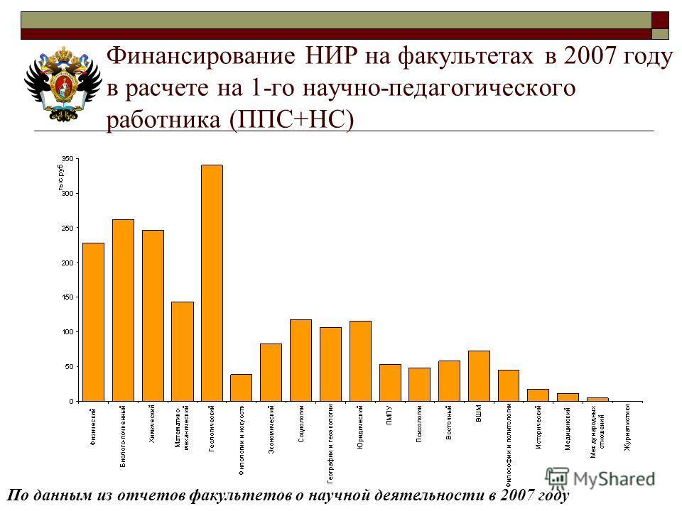 Финансирование НИР на факультетах в 2007 году в расчете на 1-го научно-педагогического работника (ППС+НС) По данным из отчетов факультетов о научной деятельности в 2007 году