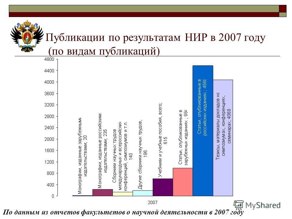 Публикации по результатам НИР в 2007 году (по видам публикаций) По данным из отчетов факультетов о научной деятельности в 2007 году