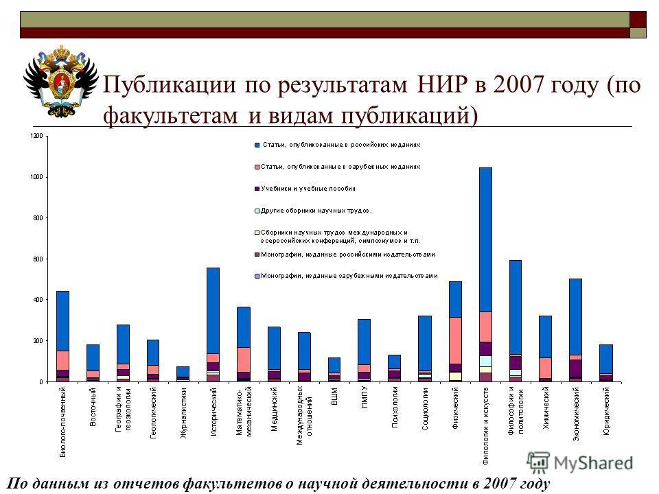 Публикации по результатам НИР в 2007 году (по факультетам и видам публикаций) По данным из отчетов факультетов о научной деятельности в 2007 году