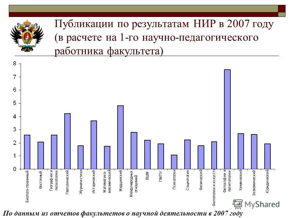 Публикации по результатам НИР в 2007 году (в расчете на 1-го научно-педагогического работника факультета) По данным из отчетов факультетов о научной деятельности в 2007 году