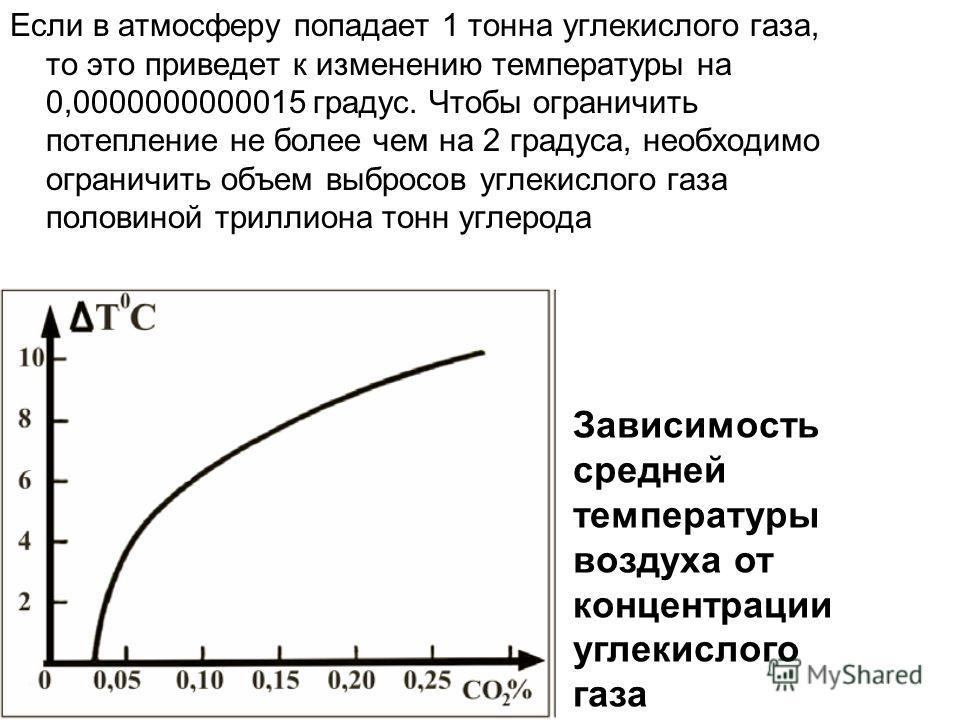 Если в атмосферу попадает 1 тонна углекислого газа, то это приведет к изменению температуры на 0,0000000000015 градус. Чтобы ограничить потепление не более чем на 2 градуса, необходимо ограничить объем выбросов углекислого газа половиной триллиона то