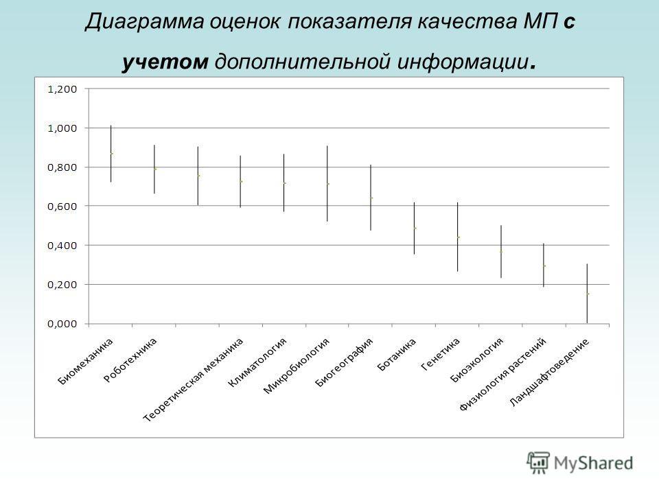 Диаграмма оценок показателя качества МП с учетом дополнительной информации.