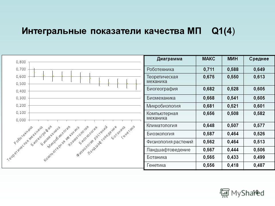 18 Интегральные показатели качества МП Q1(4) ДиаграммаМАКСМИНСреднее Роботехника0,7110,5880,649 Теоретическая механика 0,6750,5500,613 Биогеография0,6820,5280,605 Биомеханика0,6680,5410,605 Микробиология0,6810,5210,601 Компьютерная механика 0,6560,50